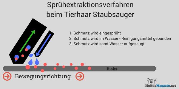 spruehextraktionsverfahren-beim-tierhaar-staubsauger