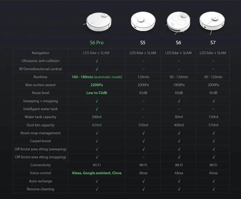 vergleich modelle 360 saugroboter